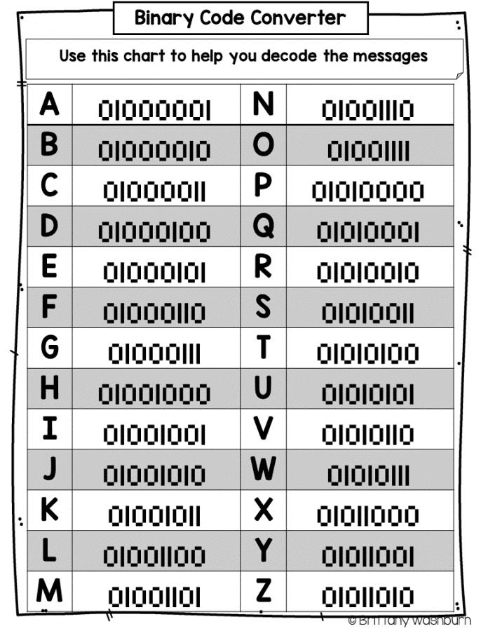 binary code chart - Bigit.karikaturize.com on